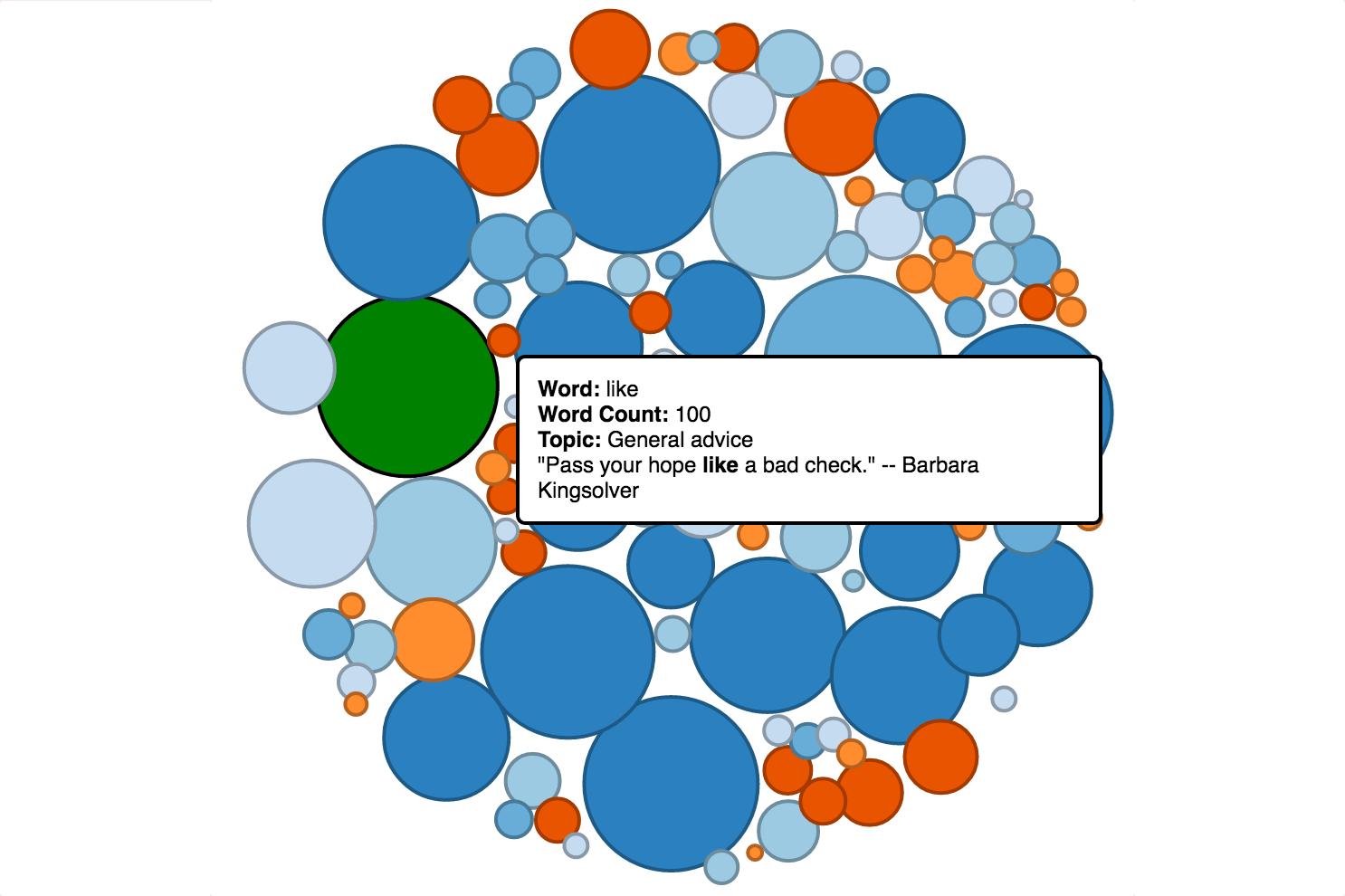 Commencement vocab visualization