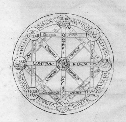 Leibniz Characteristica Universalis