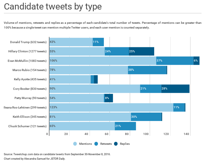 Bar chart of candidate mentions, replies and reetweets