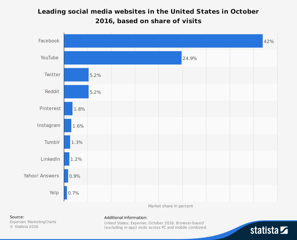 statistic_id265773_us_-most-popular-social-media-sites-by-visits-2016
