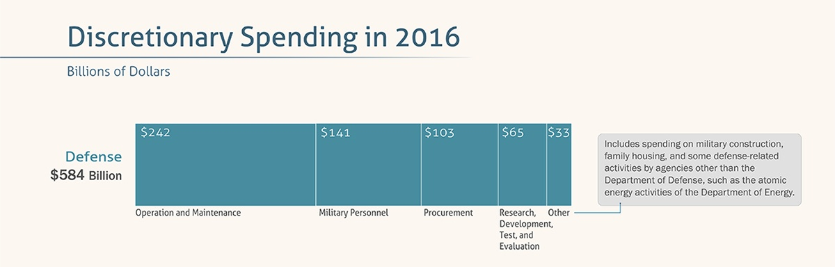 United States Defense spending 2016
