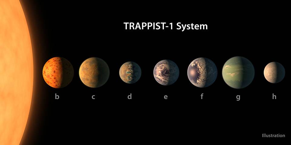 TRAPPIST-1 planets labeled