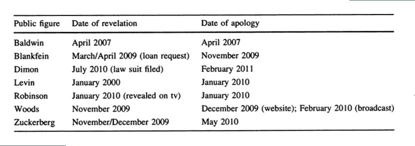 apologies timeline