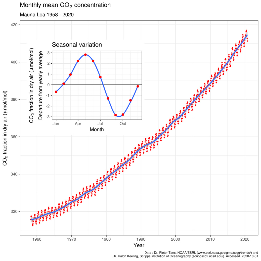 A Keeling Curve showing the history of atmospheric carbon dioxide concentrations as directly measured at Mauna Loa, Hawaii since 1958
